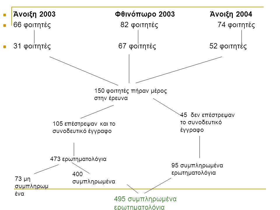 Άνοιξη 2003 Φθινόπωρο 2003 Άνοιξη 2004