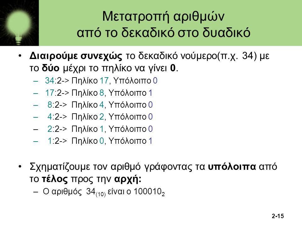 Μετατροπή αριθμών από το δεκαδικό στο δυαδικό