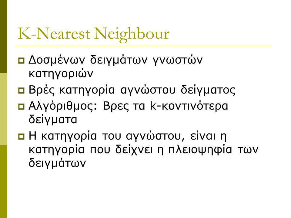 K-Nearest Neighbour Δοσμένων δειγμάτων γνωστών κατηγοριών