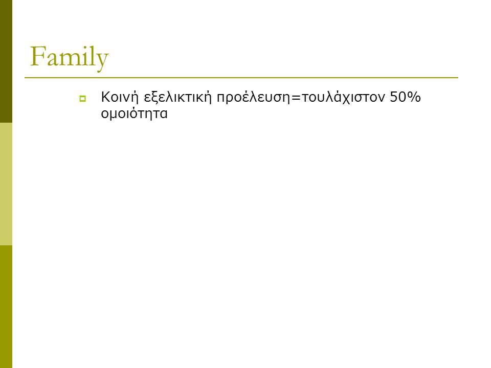 Family Κοινή εξελικτική προέλευση=τουλάχιστον 50% ομοιότητα