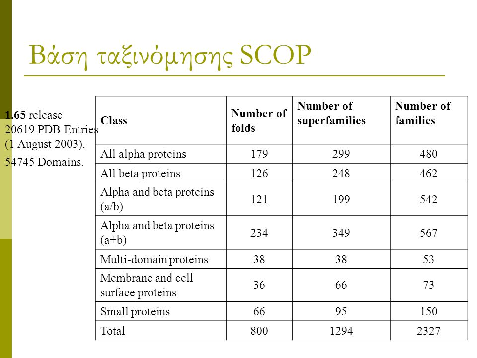 Βάση ταξινόμησης SCOP Class Number of folds Number of superfamilies