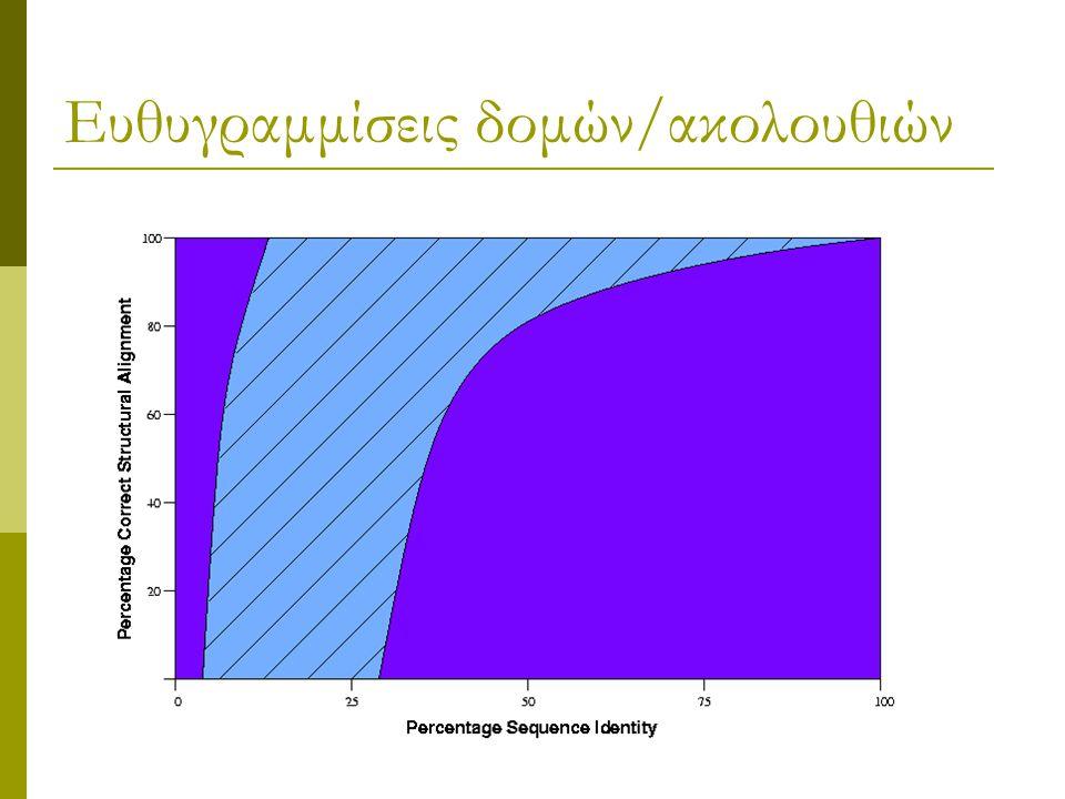 Ευθυγραμμίσεις δομών/ακολουθιών