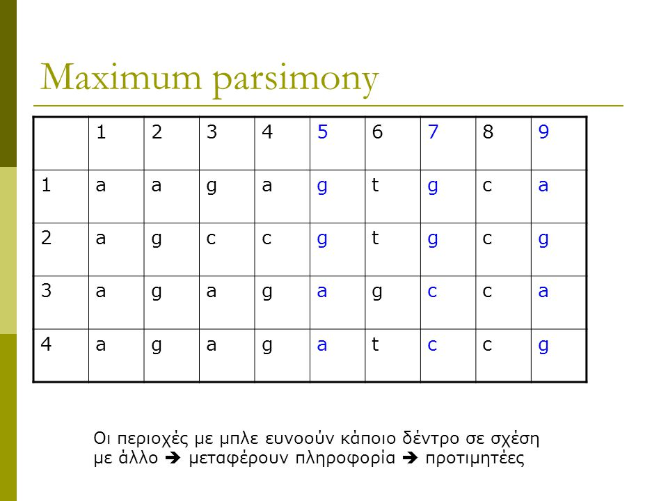 Maximum parsimony 1 2 3 4 5 6 7 8 9 a g t c
