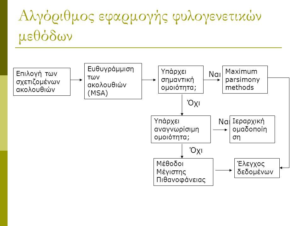 Αλγόριθμος εφαρμογής φυλογενετικών μεθόδων