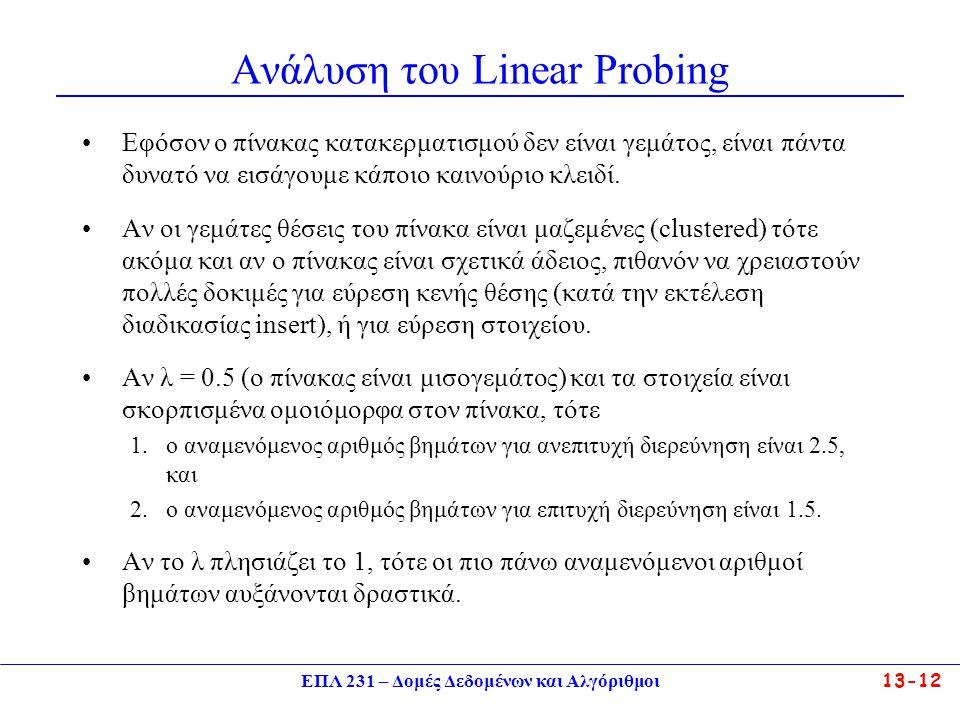 Ανάλυση του Linear Probing