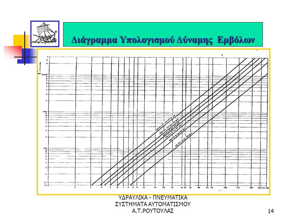 Διάγραμμα Υπολογισμού Δύναμης Εμβόλων