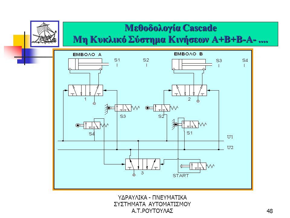 Μεθοδολογία Cascade Μη Κυκλικό Σύστημα Κινήσεων Α+Β+Β-Α- ....