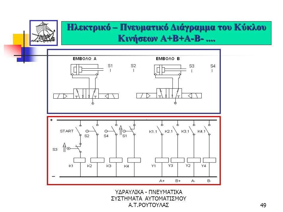Ηλεκτρικό – Πνευματικό Διάγραμμα του Κύκλου Κινήσεων Α+Β+Α-Β- ....
