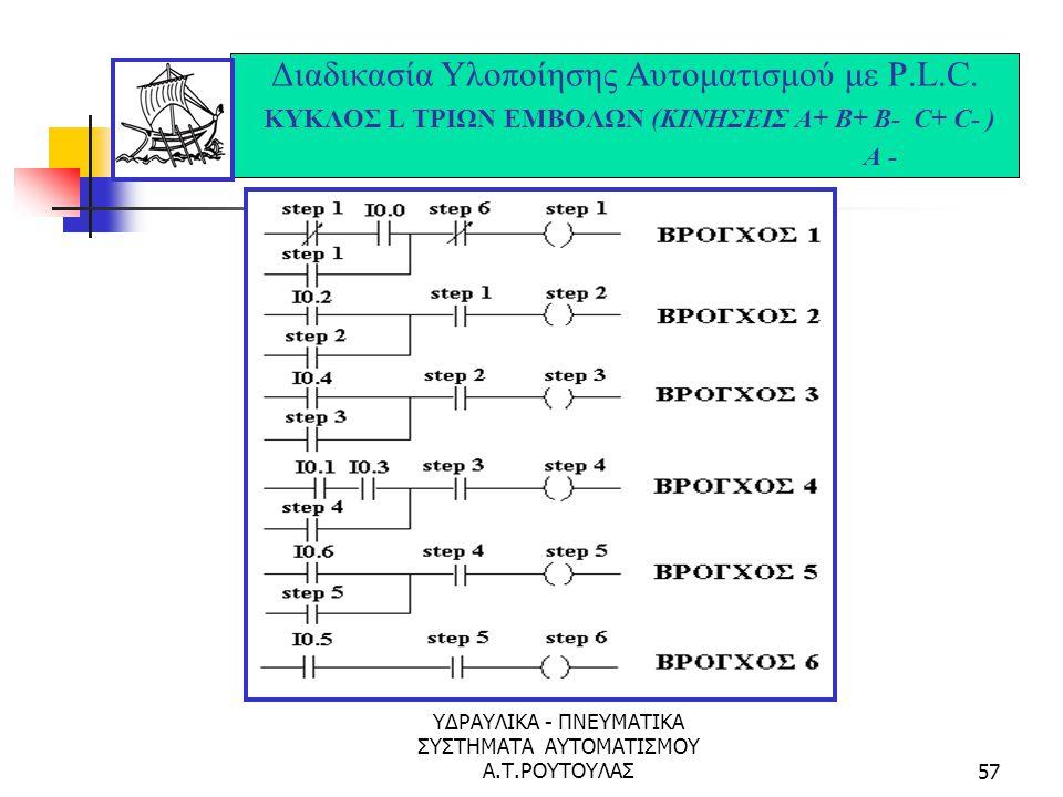 ΥΔΡΑΥΛΙΚΑ - ΠΝΕΥΜΑΤΙΚΑ ΣΥΣΤΗΜΑΤΑ ΑΥΤΟΜΑΤΙΣΜΟΥ Α.Τ.ΡΟΥΤΟΥΛΑΣ