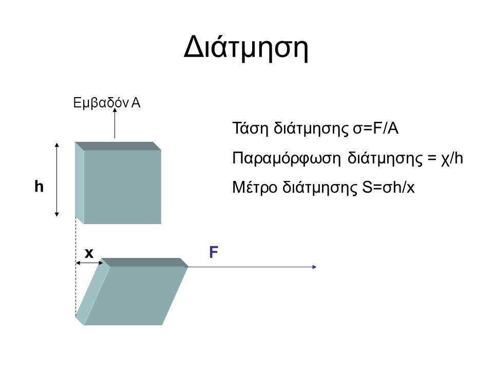 Διάτμηση Τάση διάτμησης σ=F/A Παραμόρφωση διάτμησης = χ/h