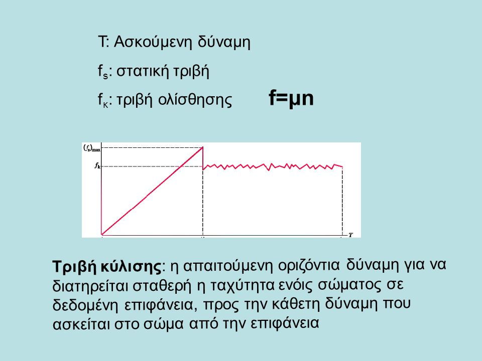 f=μn Τ: Ασκούμενη δύναμη fs: στατική τριβή fκ: τριβή ολίσθησης