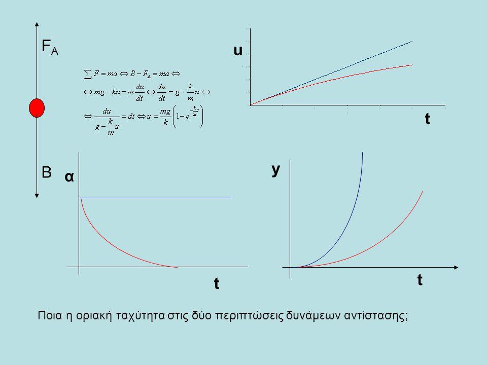 Β FΑ u t y t α t Ποια η οριακή ταχύτητα στις δύο περιπτώσεις δυνάμεων αντίστασης;