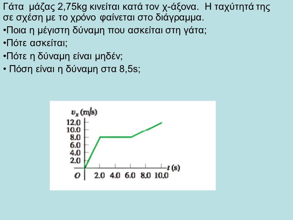 Γάτα μάζας 2,75kg κινείται κατά τον χ-άξονα