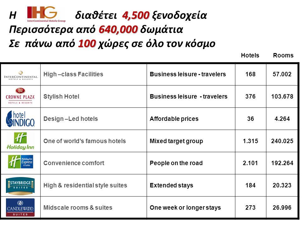 Περισσότερα από 640,000 δωμάτια Σε πάνω από 100 χώρες σε όλο τον κόσμο