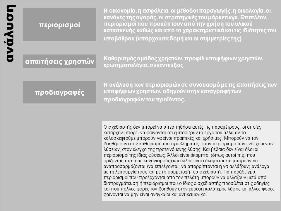 ανάλυση περιορισμοί απαιτήσεις χρηστών προδιαγραφές