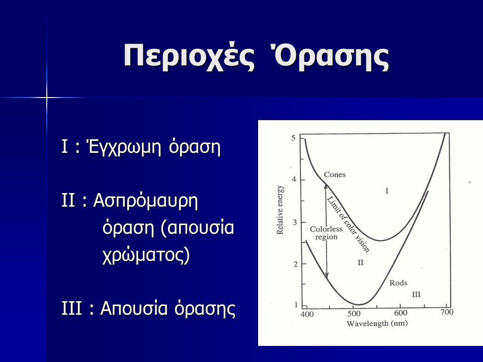 Περιοχές Όρασης Ι : Έγχρωμη όραση ΙΙ : Ασπρόμαυρη όραση (απουσία