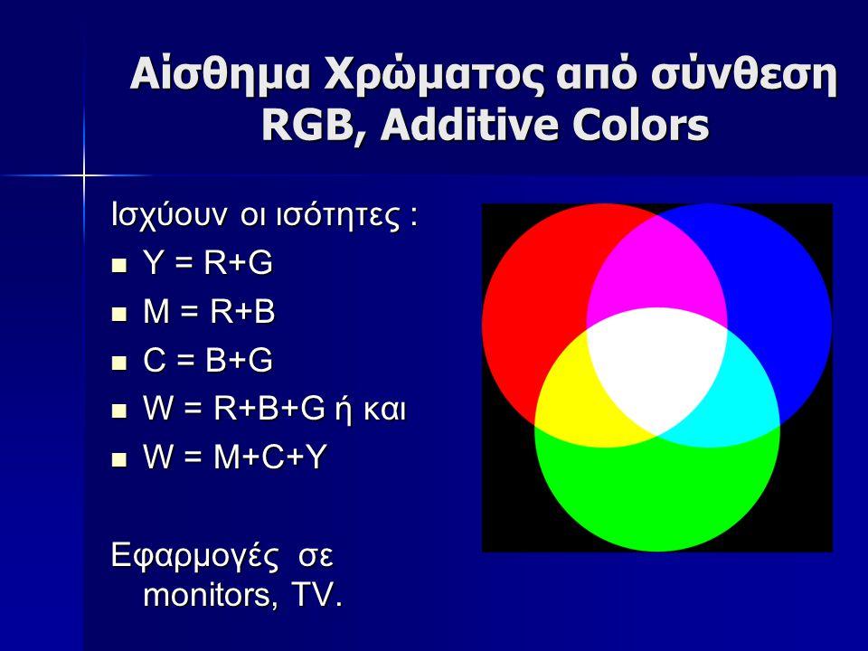 Αίσθημα Χρώματος από σύνθεση RGB, Additive Colors