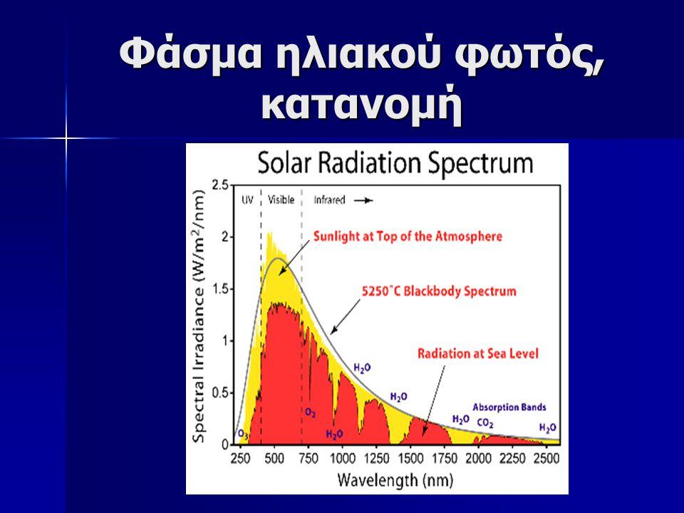 Φάσμα ηλιακού φωτός, κατανομή