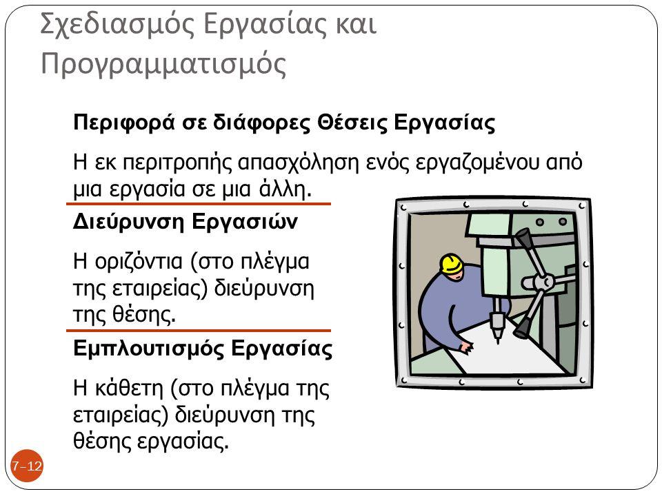 Οδηγίες για τον Εμπλουτισμό μιας Εργασίας