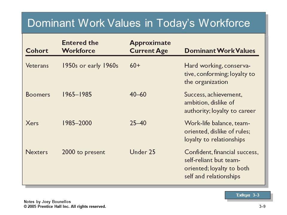 Αξίες, Πιστότητα και Ηθική Συμπεριφορά