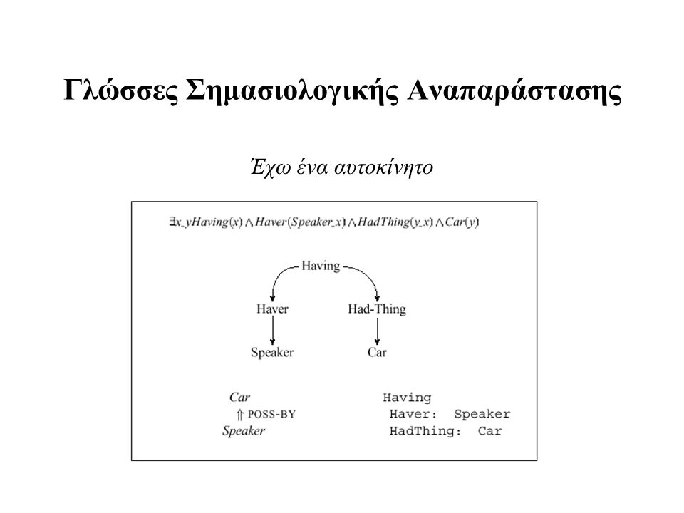 Γλώσσες Σημασιολογικής Αναπαράστασης