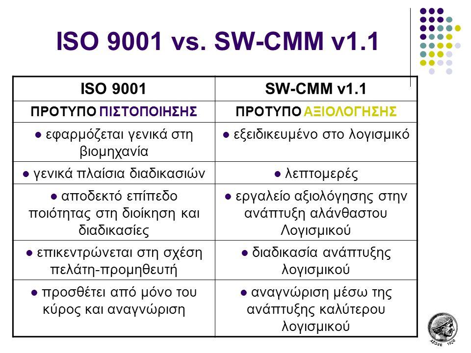 ISO 9001 vs. SW-CMM v1.1 ISO 9001 SW-CMM v1.1