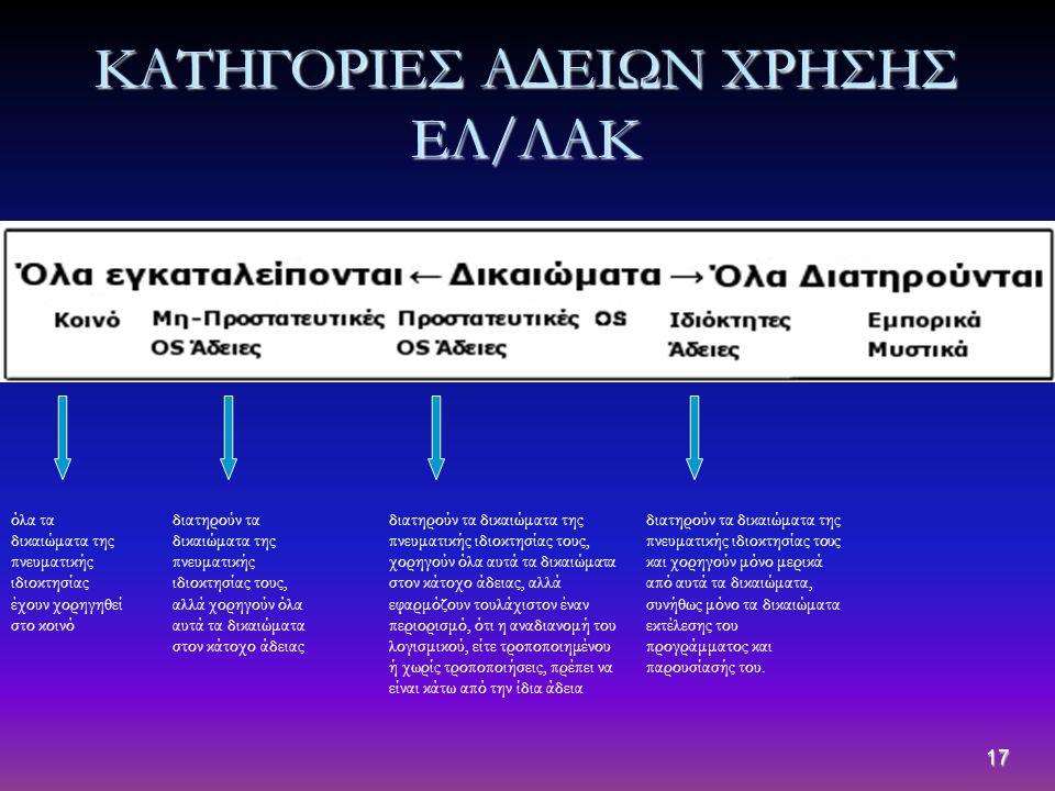 ΚΑΤΗΓΟΡΙΕΣ ΑΔΕΙΩΝ ΧΡΗΣΗΣ ΕΛ/ΛΑΚ