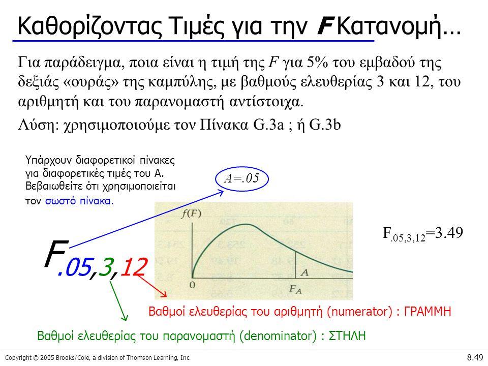 Καθορίζοντας Τιμές για την F Κατανομή…