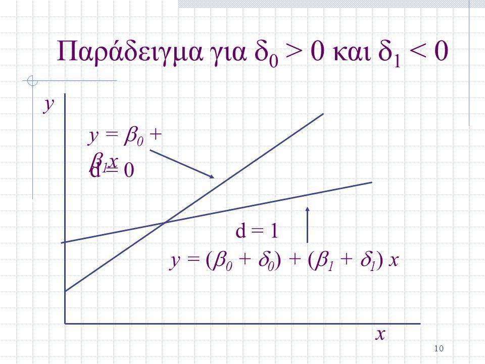 Παράδειγμα για d0 > 0 και d1 < 0