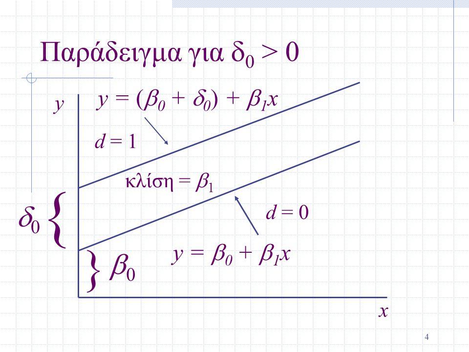 { } Παράδειγμα για d0 > 0 d0 b0 y = (b0 + d0) + b1x y = b0 + b1x y