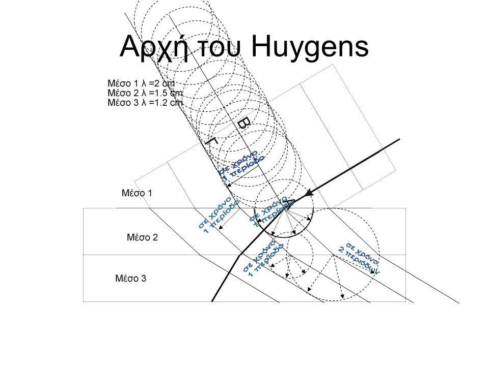 Αρχή του Huygens σε χρόνο 1 περίοδο σε χρόνο σε χρόνο 1 περίοδο