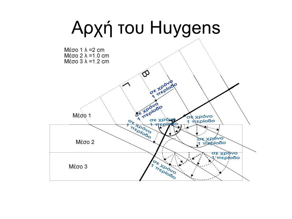 Αρχή του Huygens Α σε χρόνο 1 περίοδο σε χρόνο 1 περίοδο σε χρόνο