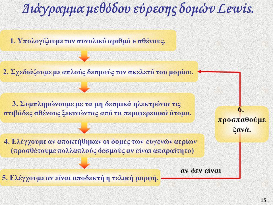 Διάγραμμα μεθόδου εύρεσης δομών Lewis.
