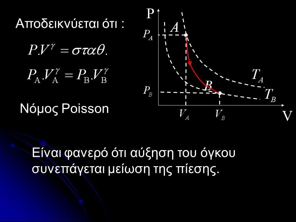 P V Αποδεικνύεται ότι : Νόμος Poisson