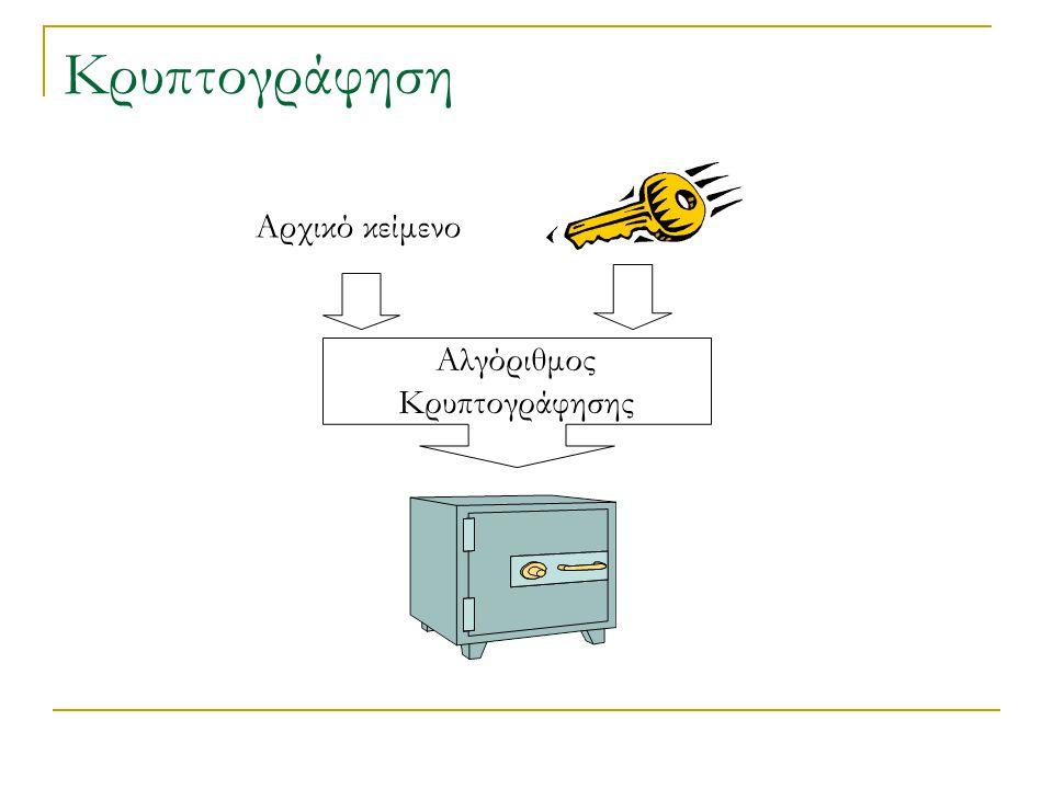 Κρυπτογράφηση Αρχικό κείμενο Αλγόριθμος Κρυπτογράφησης