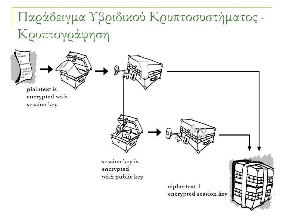 Παράδειγμα Υβριδικού Κρυπτοσυστήματος - Κρυπτογράφηση
