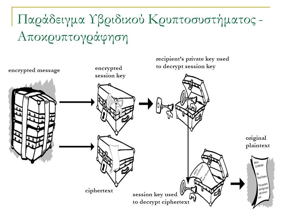 Παράδειγμα Υβριδικού Κρυπτοσυστήματος - Αποκρυπτογράφηση