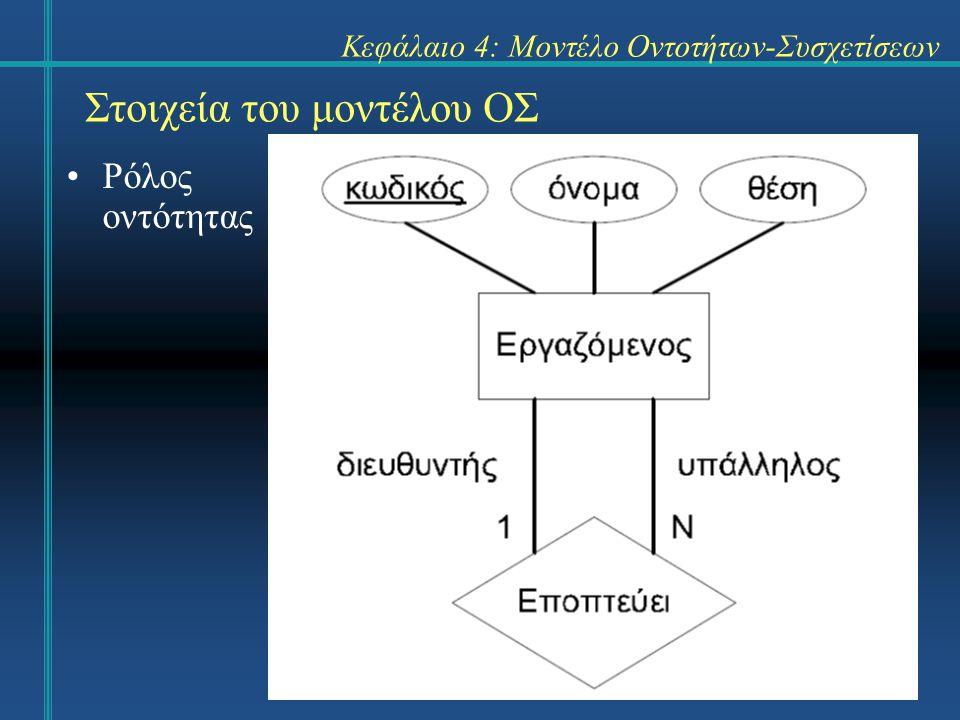 Στοιχεία του μοντέλου ΟΣ
