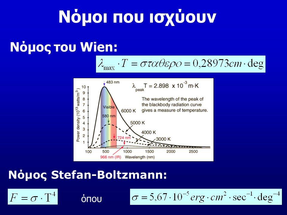 Νόμος Stefan-Boltzmann: