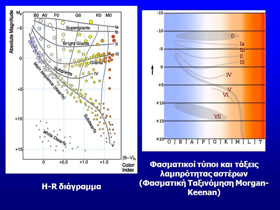 Φασματικοί τύποι και τάξεις λαμπρότητας αστέρων (Φασματική Ταξινόμηση Morgan-Keenan)