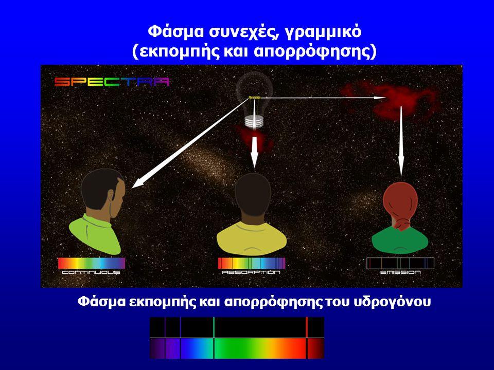 Φάσμα συνεχές, γραμμικό (εκπομπής και απορρόφησης)
