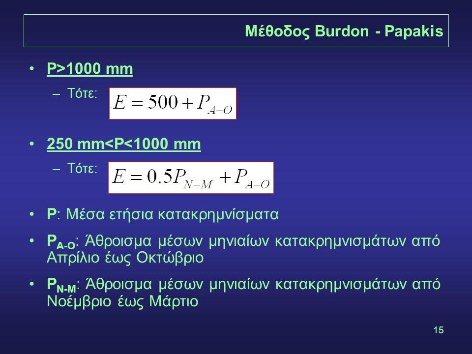 Μέθοδος Burdon - Papakis