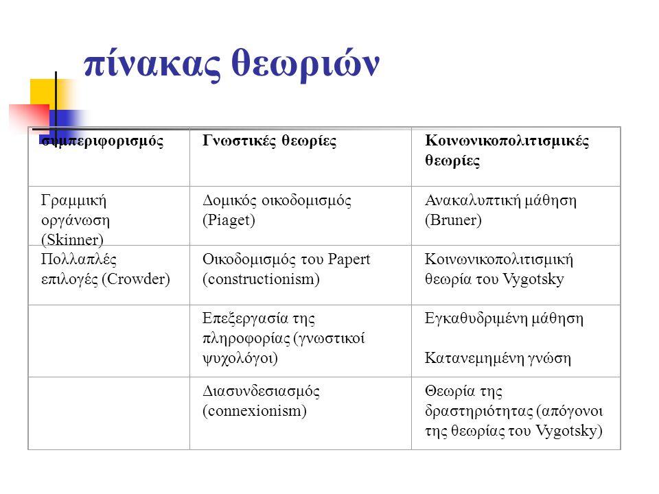 πίνακας θεωριών συμπεριφορισμός Γνωστικές θεωρίες