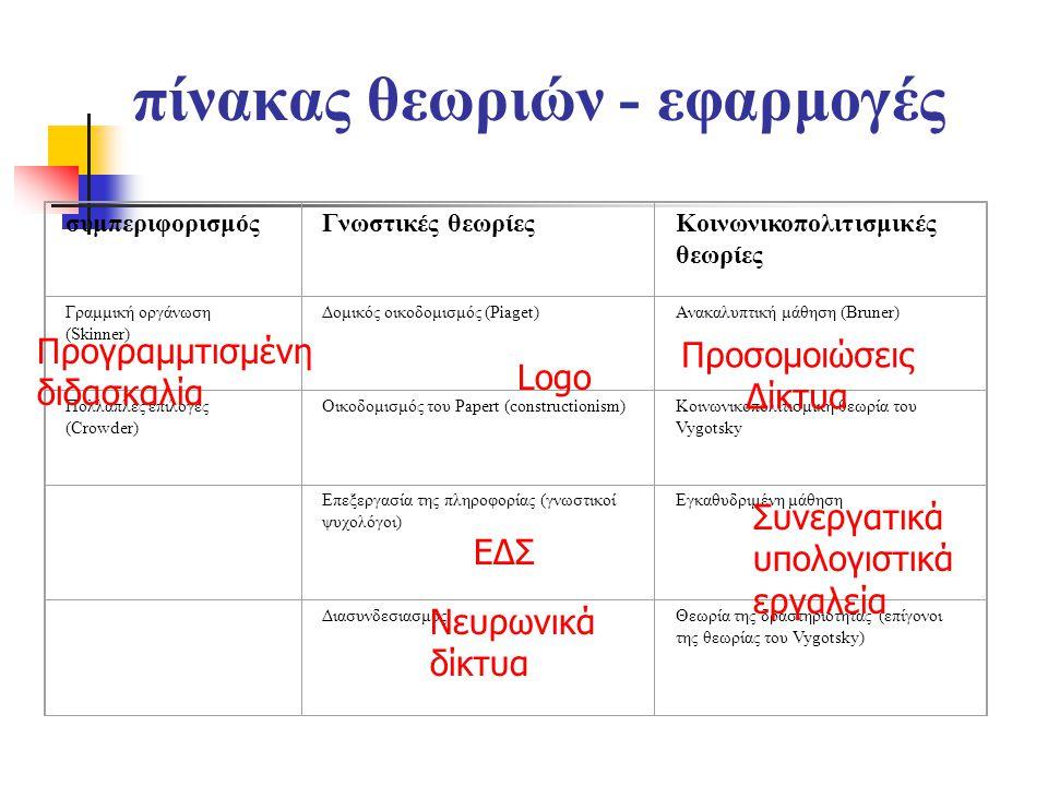 πίνακας θεωριών - εφαρμογές