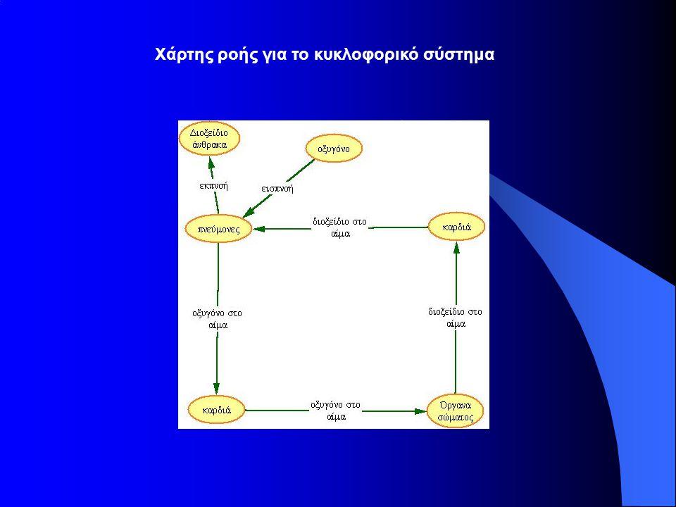 Χάρτης ροής για το κυκλοφορικό σύστημα