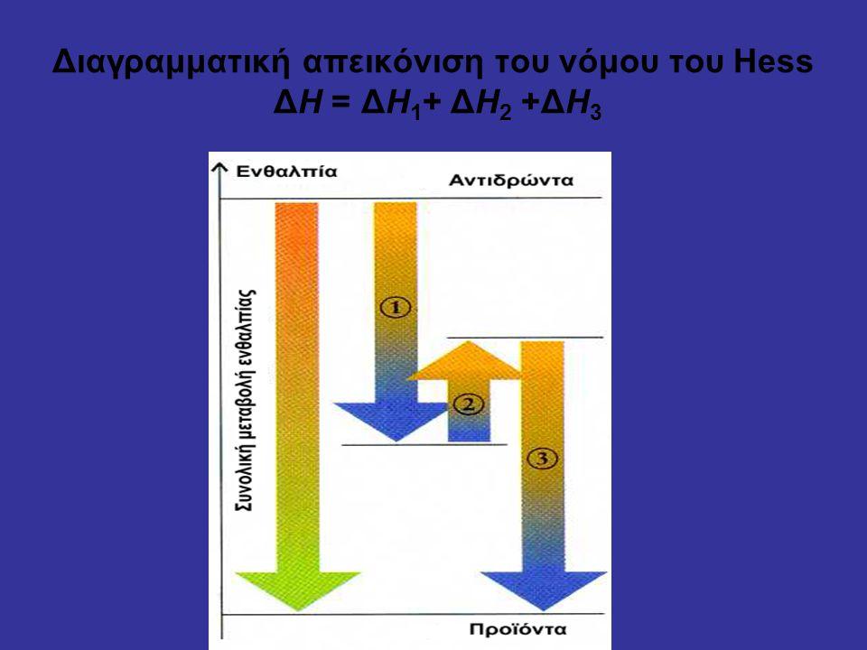 Διαγραμματική απεικόνιση του νόμου του Hess ΔΗ = ΔΗ1+ ΔΗ2 +ΔΗ3