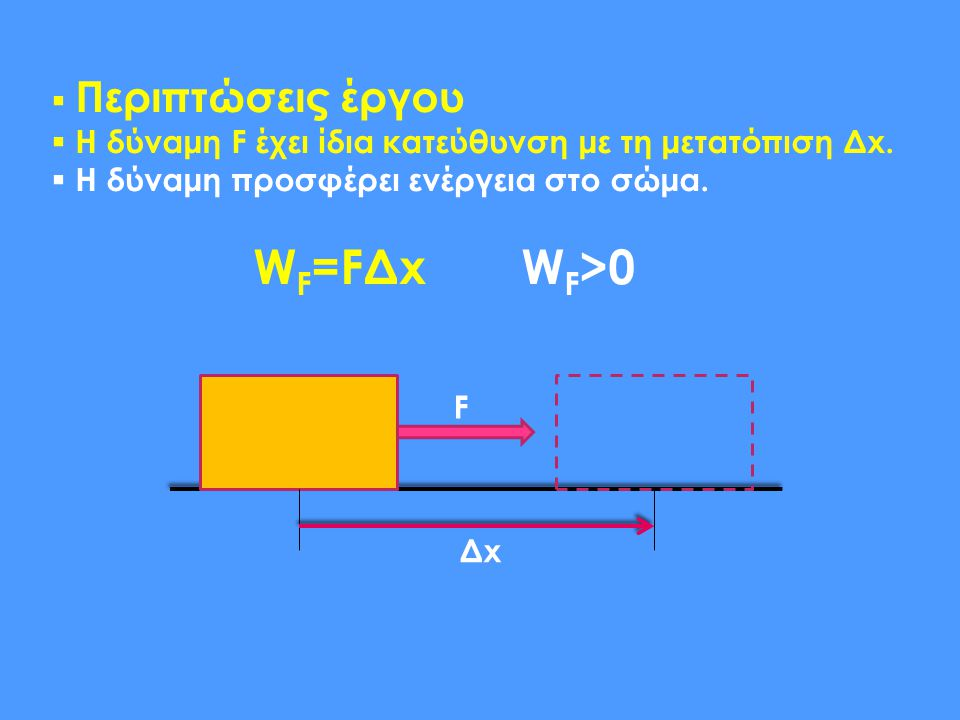 WF=FΔx WF>0 Περιπτώσεις έργου