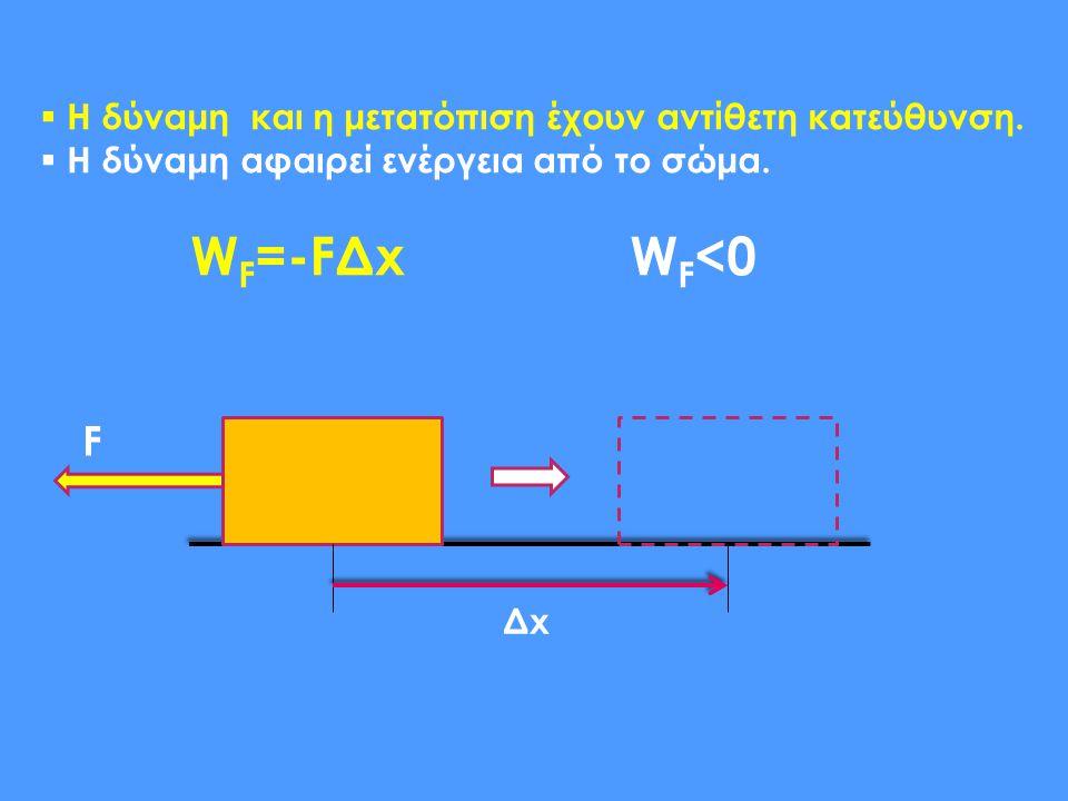 WF=-FΔx WF<0 F Η δύναμη και η μετατόπιση έχουν αντίθετη κατεύθυνση.