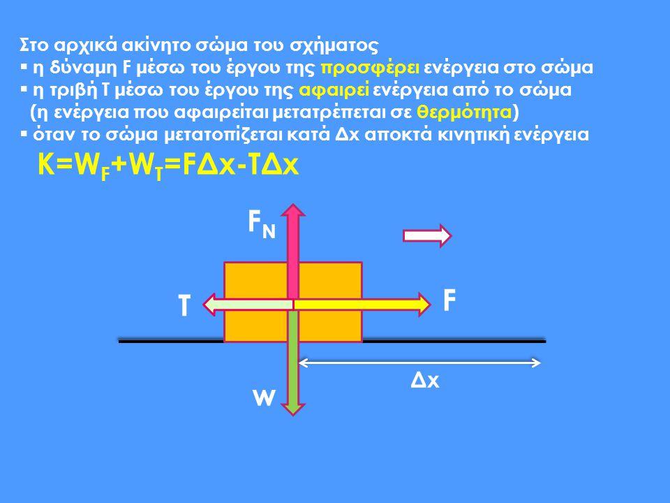 Κ=WF+WT=FΔx-TΔx FN F T w Δx Στο αρχικά ακίνητο σώμα του σχήματος