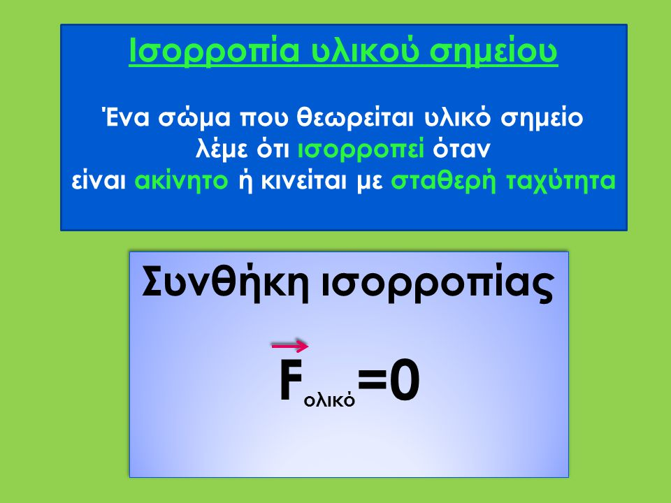 Fολικό=0 Συνθήκη ισορροπίας Ισορροπία υλικού σημείου